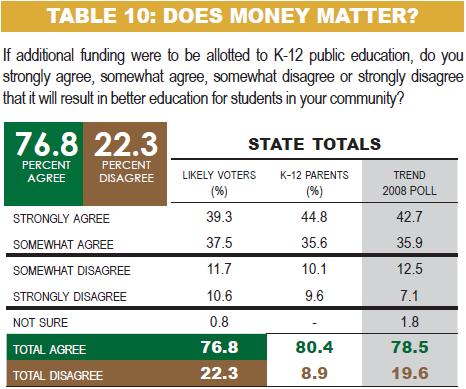 SD voters believe increased funding helps K-12 education