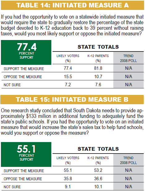 SD Voters support specific education funding increase proposals