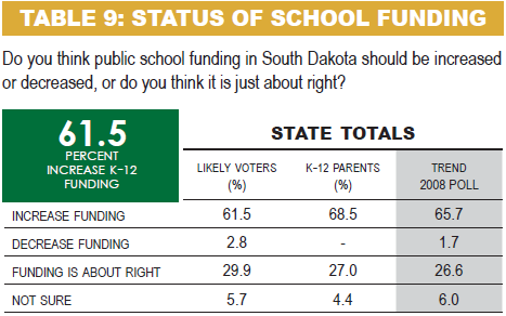 SD voters support increasing K-12 funding