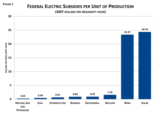 Federal electric subsidy per unit of production, 2007