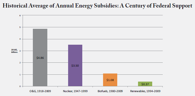 """Historical Annual Energy Subsidies Nancy Pfund and Ben Healey, """"What Would Jefferson Do? The Historical Role of Federal Subsidies in Shaping America's Energy Future,"""" DBL Investors, September 2011, http://www.dblinvestors.com/documents/What-Would-Jefferson-Do-_Final_September2011.pdf"""