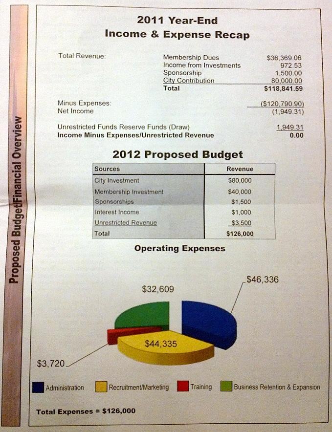 Spearfish Economic Development Corporation proposed 2012 budget