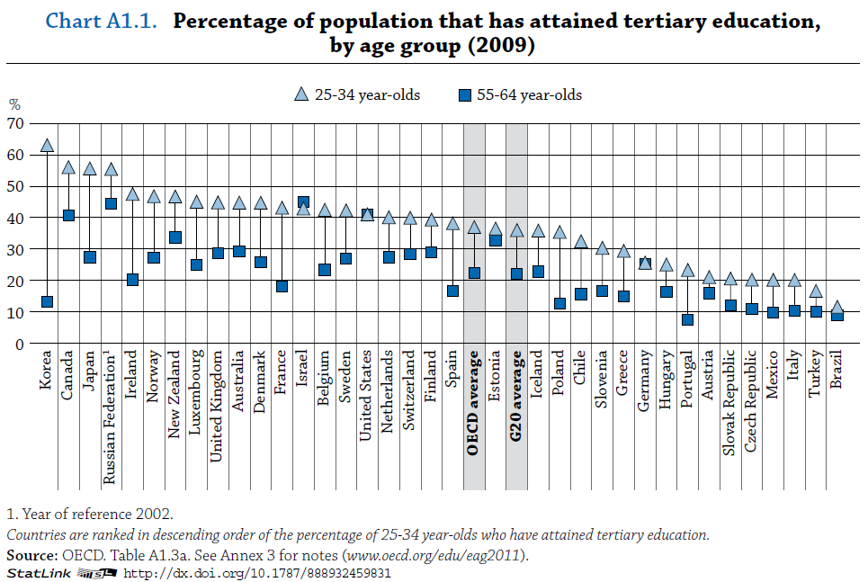 OECD international comparison of college education by age group, 2009