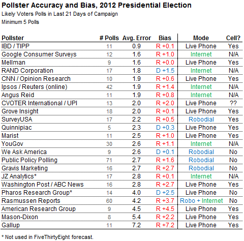 Nate Silver, FiveThirtyEight, analyzes GOP/Dem bias of major polling firms in 2012 election
