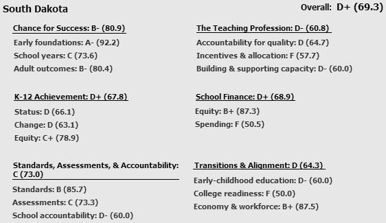South Dakota Education Report Card: Education Week Quality Counts 2013