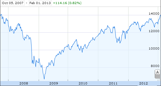Dow Jones Industrials: Oct. 5, 2007 - Feb. 1, 2012