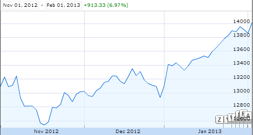 Dow Jones Industrials: Nov. 1, 2012 - Feb. 1, 2013