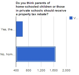 Rapid City Journal online poll on tax breaks for private-school/home-school expenses, screen cap, 2013.02.15