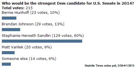 "Madville Times online poll results: ""Who would be the strongest Dem candidate for Senate in 2014?"""