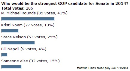 "Madville Times online poll results: ""Who would be the strongest GOP candidate for Senate in 2014?"""