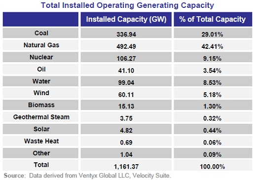 Total Installed Operating Generating Capacity, U.S. Electricity, by source, FERC: Office of Energy Products, Energy Infrastructure Update for March 2013