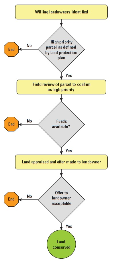 Land acquisition process for the proposed Niobrara Confluence and Ponca Bluffs Conservation Areas, Nebraska and South Dakota.