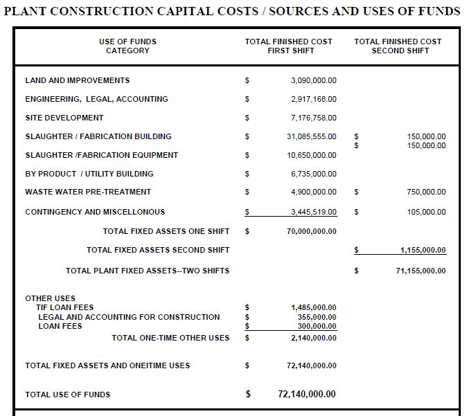 Madville times for Cost to build estimator