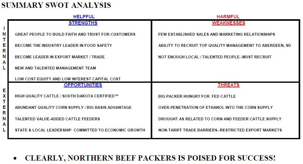 Swot analysis of business plan