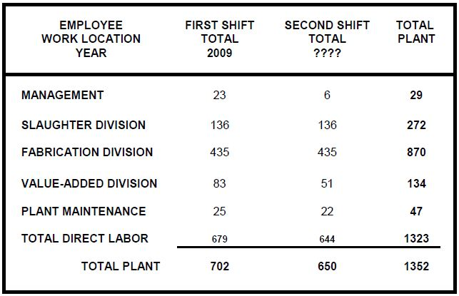 2008 NBP Job Projections