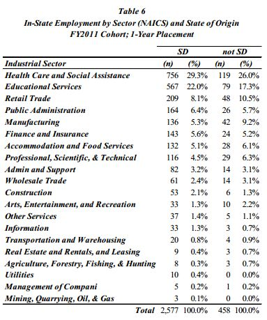 Regental Graduate in-state placement FY2011