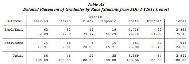 Regental Graduate placement by race FY2011