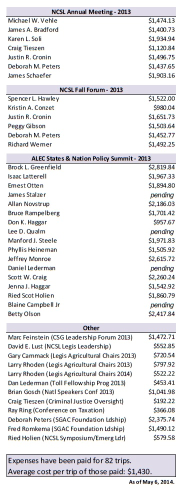 SDLeg OutState Mtg Costs FY14 to May 6 2014 col2