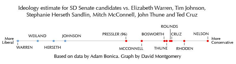Senate 2014 Candidates Ideology by Bonica campaign finance method
