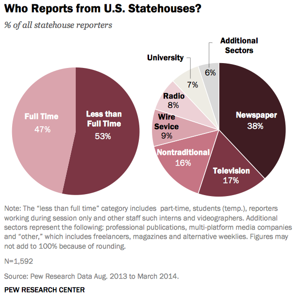 Pew Research: full-time and part=time reporters assigned to statehouses, plus organizational source, 2014
