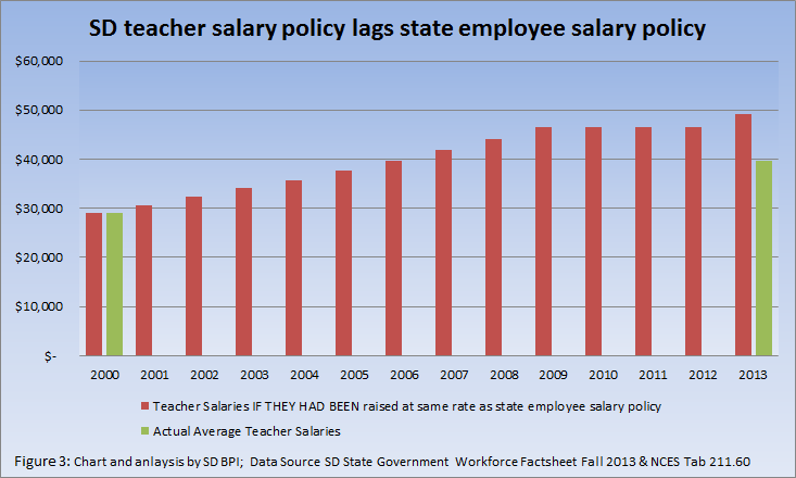 SD Budget and Policy Institute: growth of state employee salaries vs teacher salaries, 2000–2013
