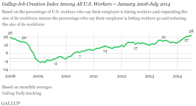 Gallup Job Creation Index 2008-2014