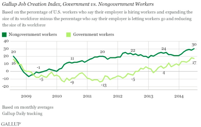 Gallup Job Creation Index 2008-2014: Private vs. Public