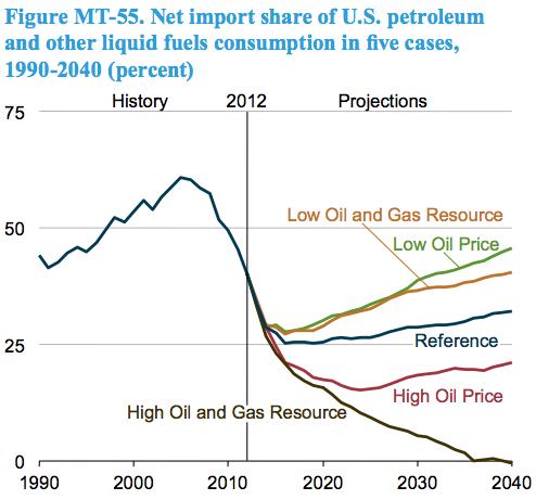 EIA AEO 2014 - Net import share of US petro-liquids 1990-2040