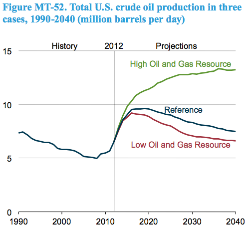 EIA AEO 2014 - U.S. Crude Oil Production 1990-2040