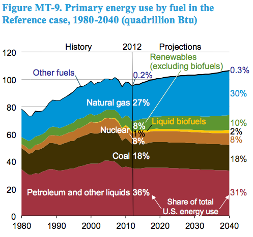 EIA AEO 2014-primary energy use by fuel 1980-2040