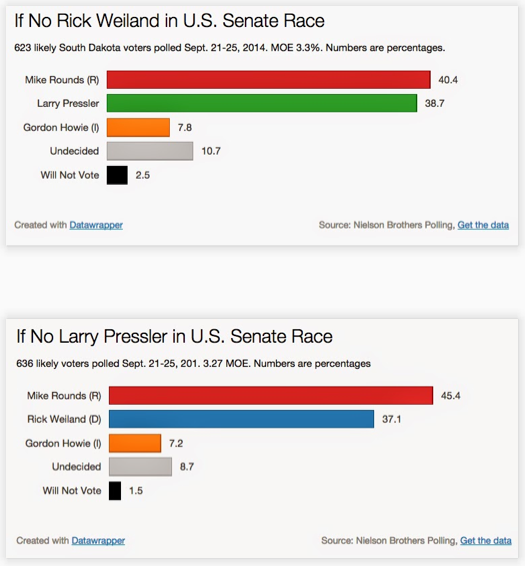Nielson Brothers Polling hypotheticals, U.S. Senate race, September 2014