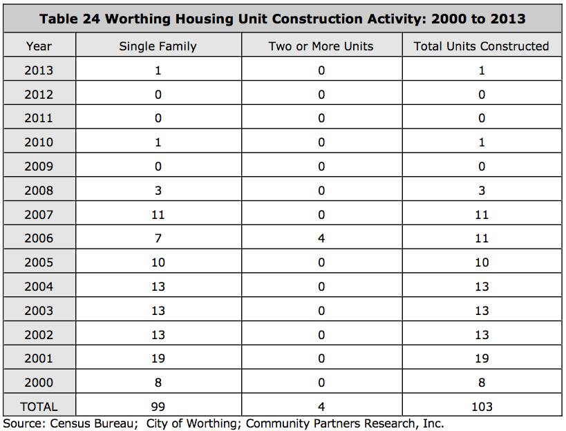 Worthing Housing Study-New Construction2000-2013