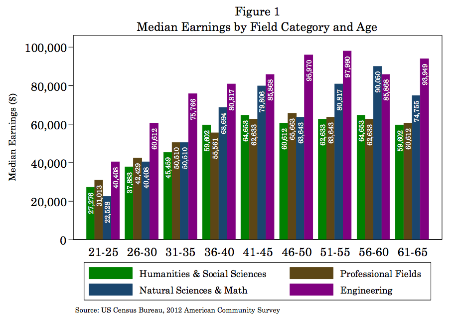 Earnings by degree field and age for South Dakota and adjoining states, South Dakota Board of Regents report on Earnings of Liberal Arts Majors, October 2014.