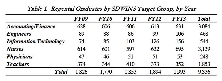 Regental Grads by SDWINS Target Group