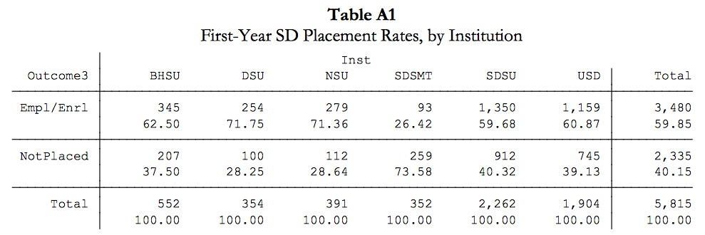 "First-year South Dakota placement rates, by campus, 2012. Source: South Dakota Board of Regents, ""Placement Outcomes of Regental Students,"" Nov. 2014, p. 9."