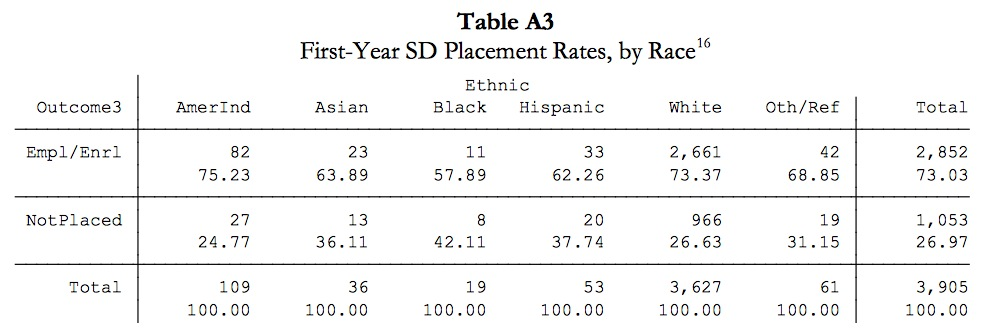 "First-year South Dakota placement rates, 2012. Source: South Dakota Board of Regents, ""Placement Outcomes of Regental Students,"" p. 9."