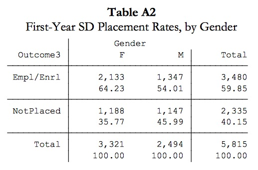 "First-year South Dakota placement rates, 2012, by sex. Source: South Dakota Board of Regents, ""Placement Outcomes of Regental Graduates,"" Nov. 2014, p. 9."