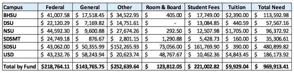 "Source: South Dakota Board of Regents, ""Minimum Wage,"" Agenda Item I-E, posted November 2014"