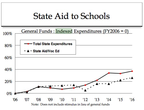 State Aid to Schools FY2006–FY2016 (proposed)