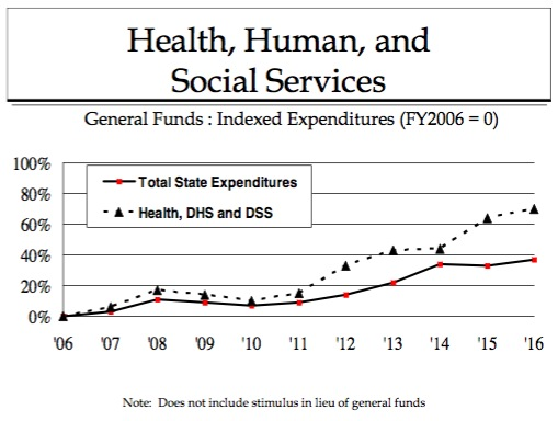 Health and Human Services FY2006–FY2016 (proposed)