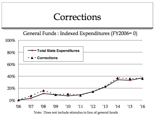 Corrections FY2006–FY2016 (proposed)