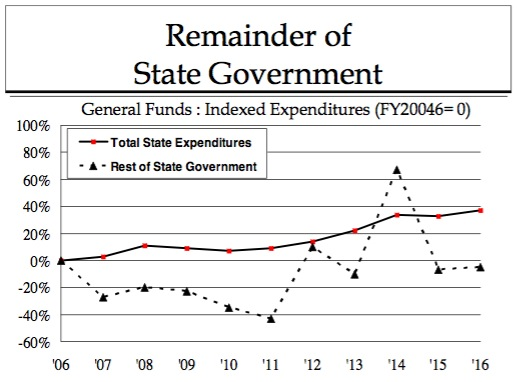 Remainder of State Government FY2006–FY2016 (proposed)