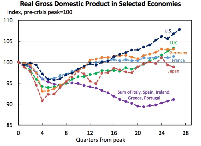 GDP since 2008 crash for U.S. and friends