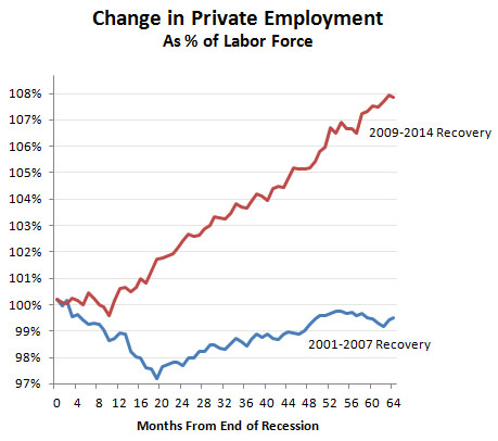 Chart: Obama vs. Bush Employment Recovery