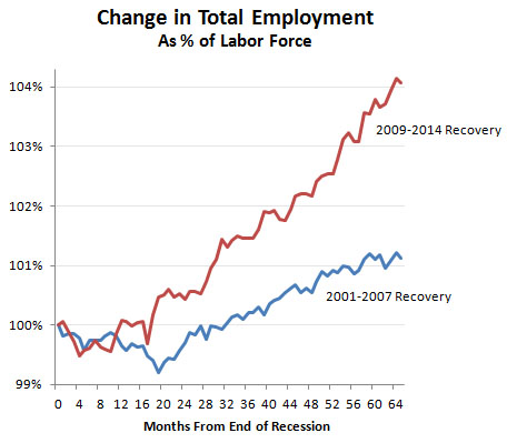 Obama vs. Bush, Total Jobs Recovery