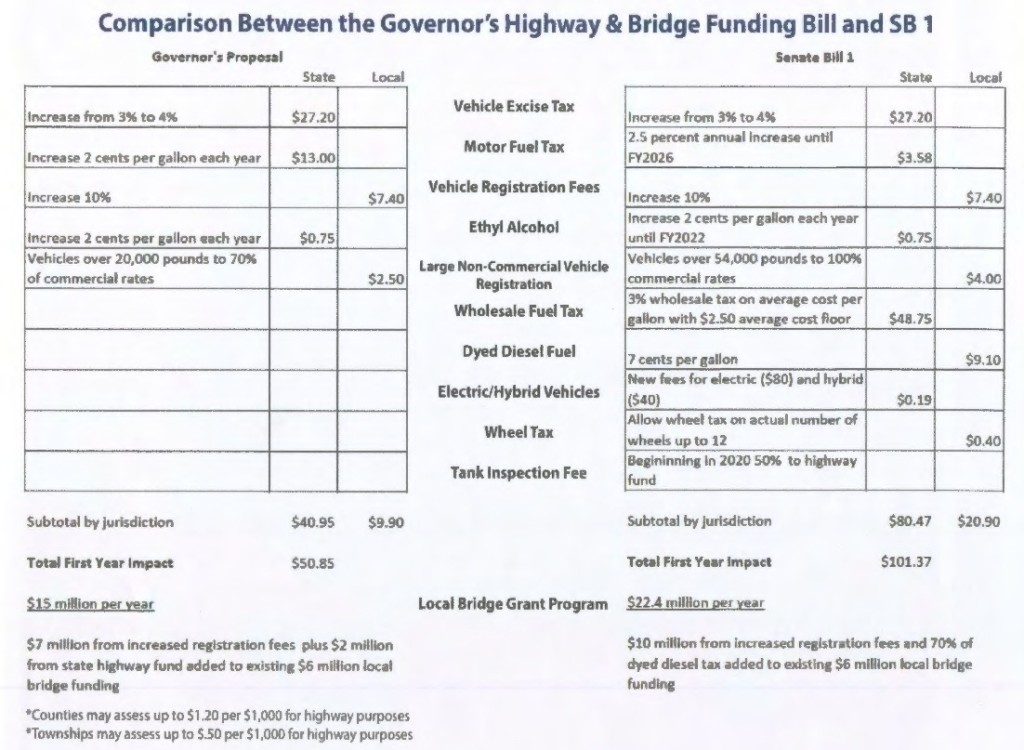 Comparison of Daugaard and Interim Committee Road Tax Proposals, distributed by Sen. Al Novstrup, published by Kan Santema, SoDakLIberty, 2015.01.24