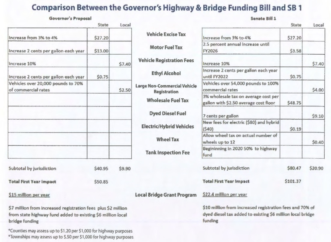 Click to embiggen—Comparison of Daugaard and Interim Committee Road ...