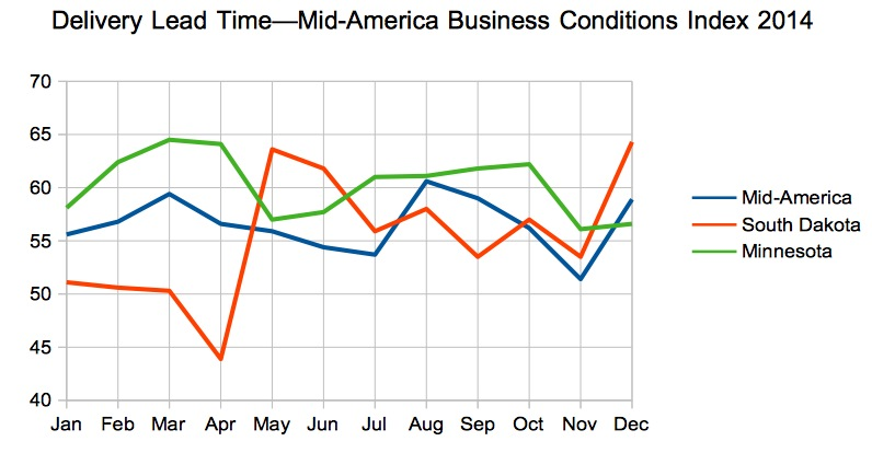 Delivery Lead Time, Mid-America Business Conditions Index, 2014 for region, South Dakota, and Minnesota