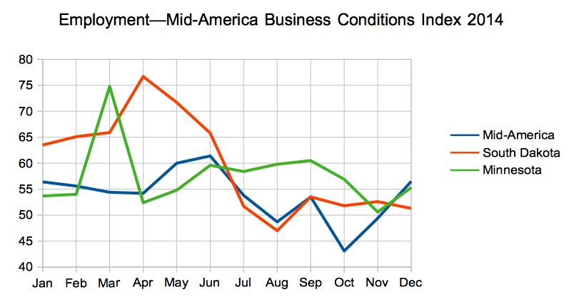 Employment, Mid-America Business Conditions Index, 2014 for region, South Dakota, and Minnesota