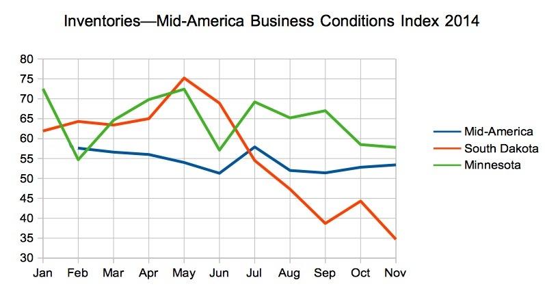 Inventories, Mid-America Business Conditions Index, 2014 for region, South Dakota, and Minnesota